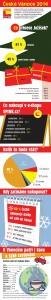 Infografika: České Vánoce 2014