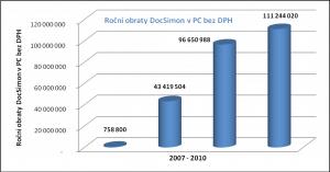 Vývoj tržeb DocSimon 2007-2010