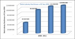 Obraty online lékárny DocSimon v letech 2008 - 2011