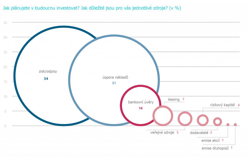 Zdroje financování budoucího rozvoje firem