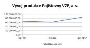 pvzp_produkce_Q1_2013-15