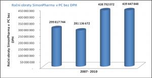 Vývoj obratu společnosti SimonPharma 2007-2010