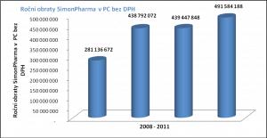 Obraty společnosti SimonPharma v letech 2008 - 2011
